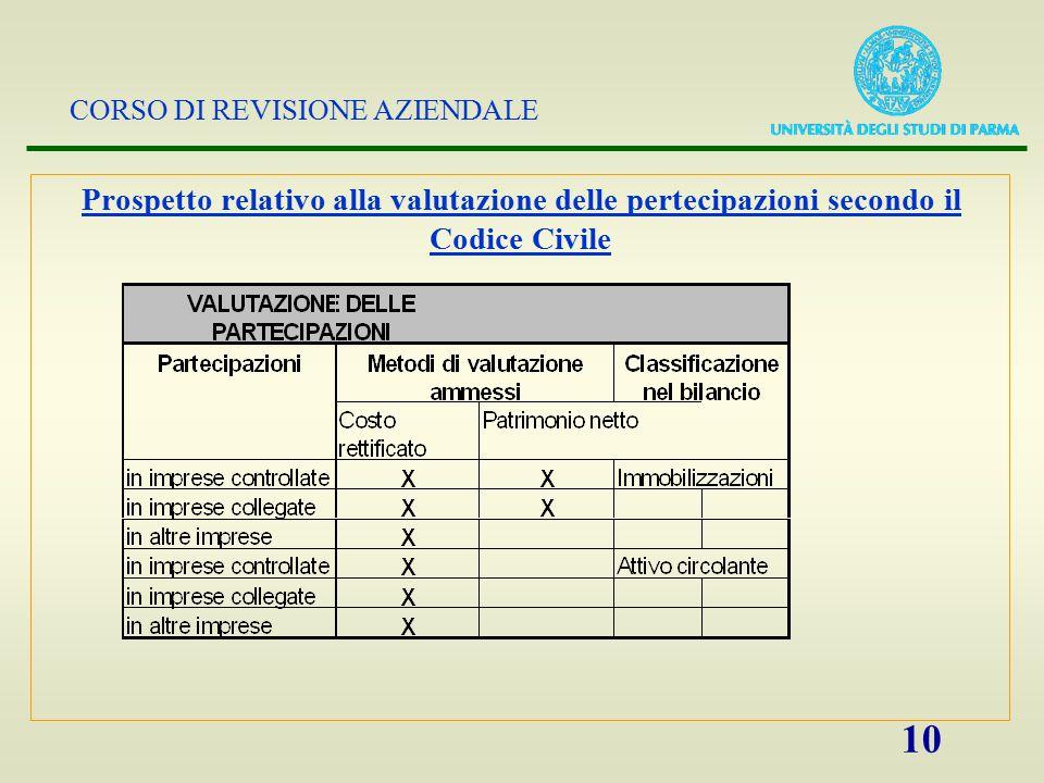 Prospetto relativo alla valutazione delle pertecipazioni secondo il Codice Civile