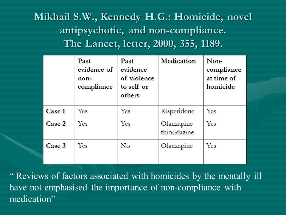 Mikhail S.W., Kennedy H.G.: Homicide, novel antipsychotic, and non-compliance. The Lancet, letter, 2000, 355, 1189.