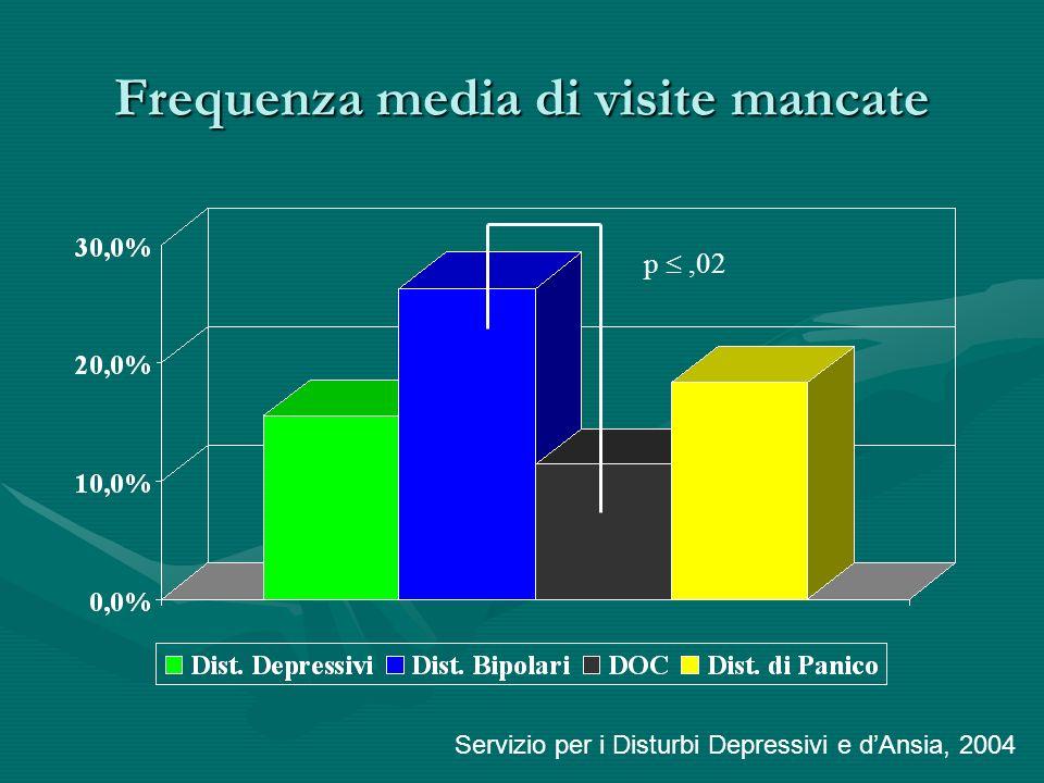 Frequenza media di visite mancate