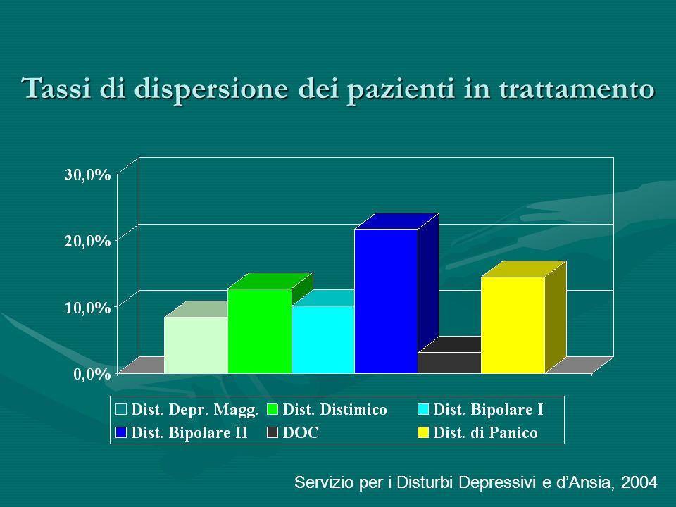 Tassi di dispersione dei pazienti in trattamento