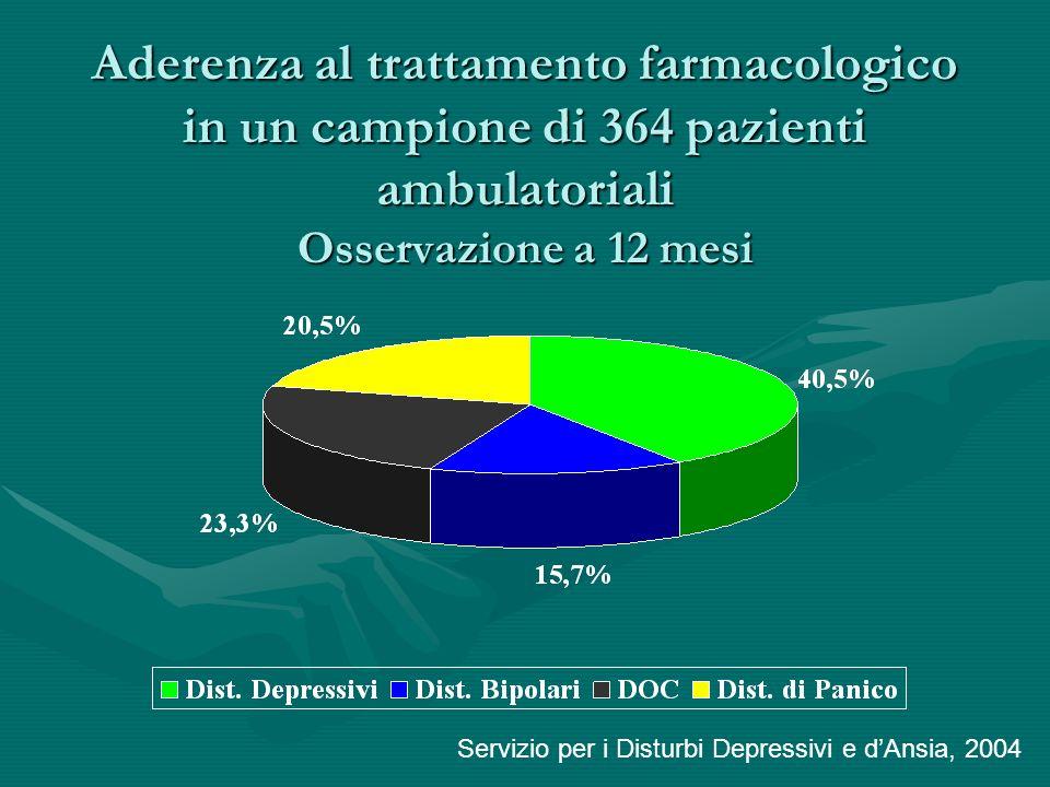 Aderenza al trattamento farmacologico in un campione di 364 pazienti ambulatoriali Osservazione a 12 mesi