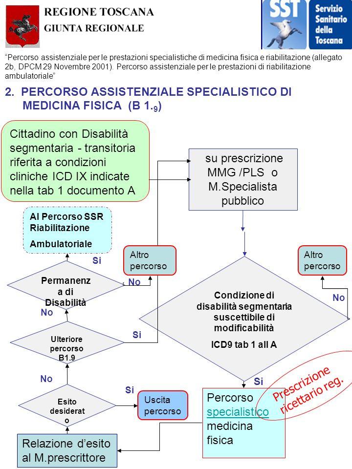 2. PERCORSO ASSISTENZIALE SPECIALISTICO DI MEDICINA FISICA (B 1.9)