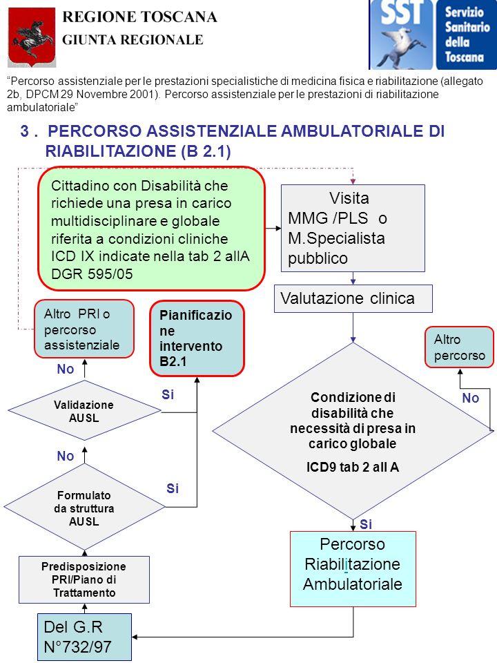 3 . PERCORSO ASSISTENZIALE AMBULATORIALE DI RIABILITAZIONE (B 2.1)