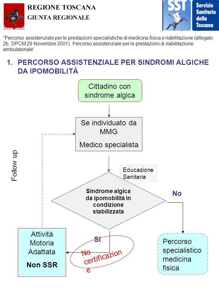 Sindrome algica da ipomobilità in condizione stabilizzata