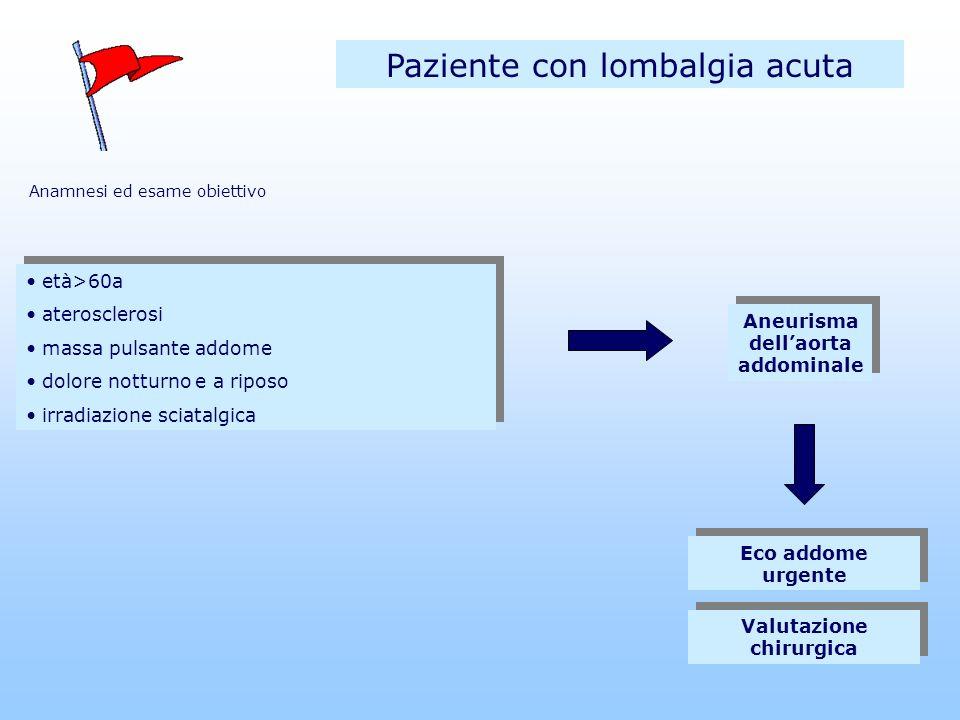 Aneurisma dell'aorta addominale Valutazione chirurgica