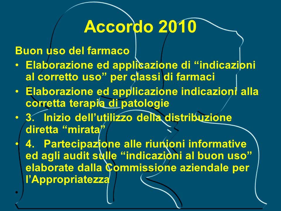 Accordo 2010 Buon uso del farmaco