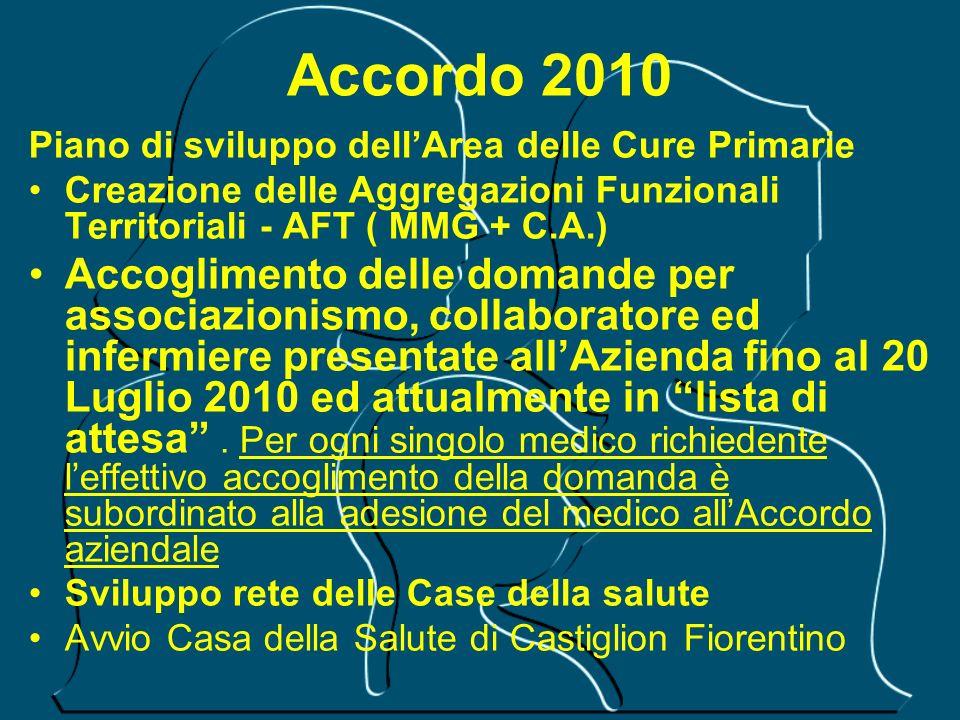 Accordo 2010Piano di sviluppo dell'Area delle Cure Primarie. Creazione delle Aggregazioni Funzionali Territoriali - AFT ( MMG + C.A.)