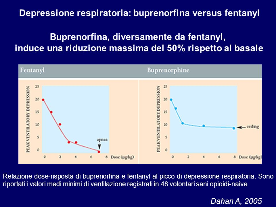 Depressione respiratoria: buprenorfina versus fentanyl