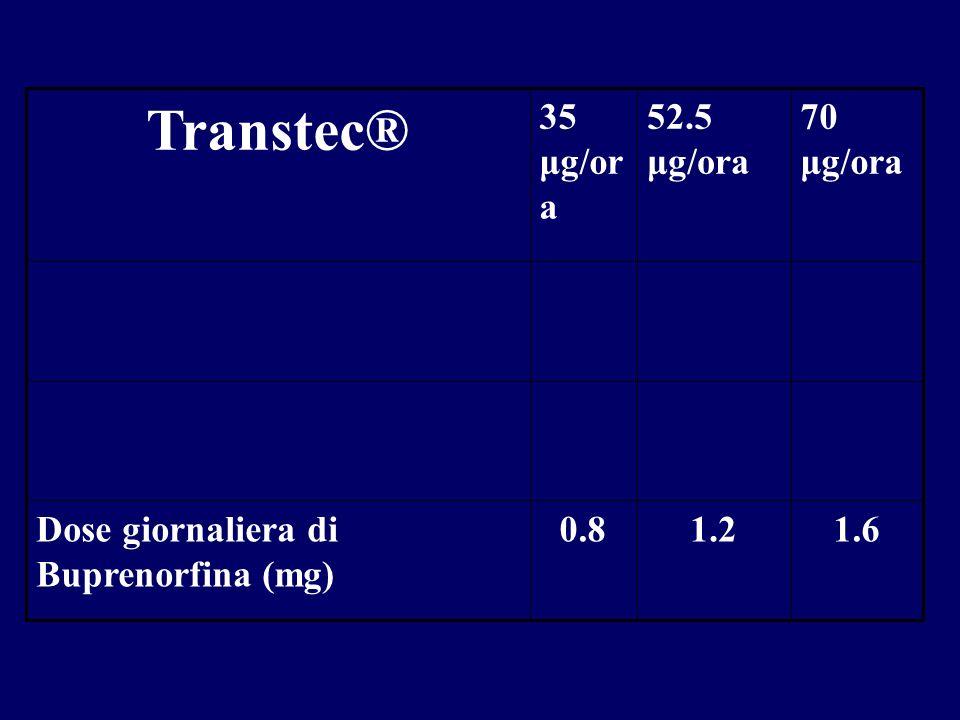 Transtec® 1.6 1.2 0.8 Dose giornaliera di Buprenorfina (mg) 70 μg/ora