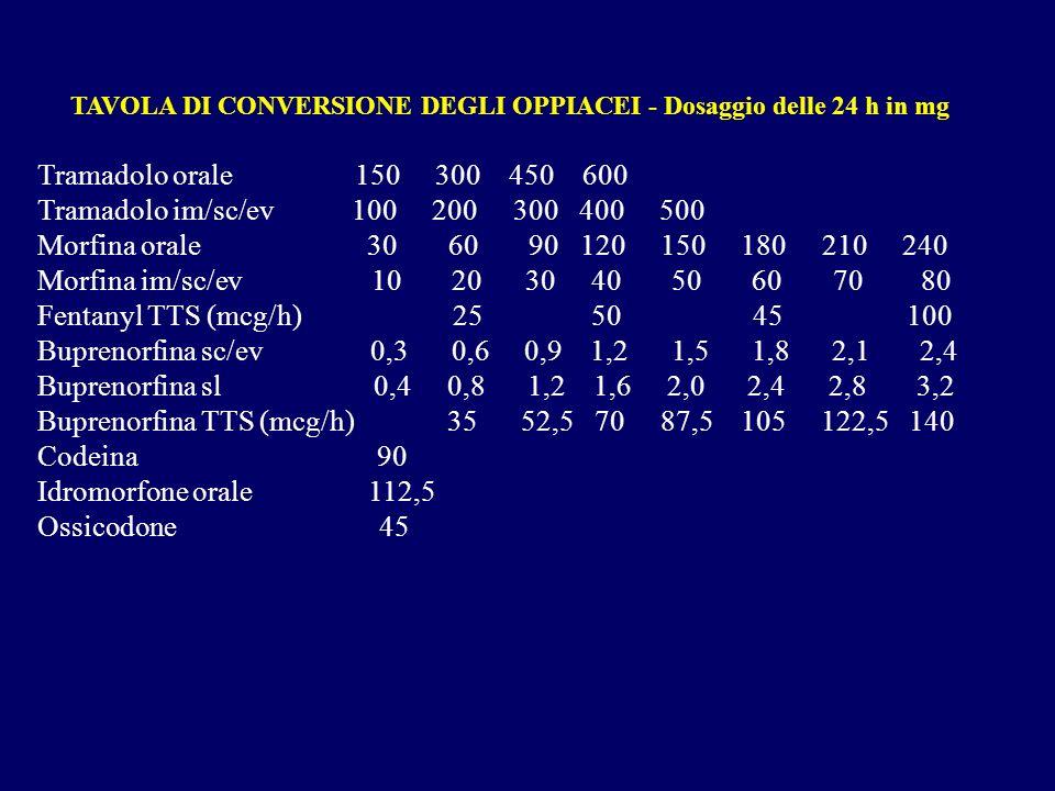 Buprenorfina TTS (mcg/h) 35 52,5 70 87,5 105 122,5 140 Codeina 90