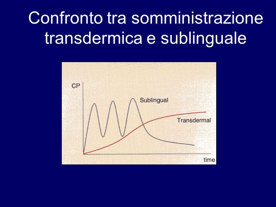Confronto tra somministrazione transdermica e sublinguale