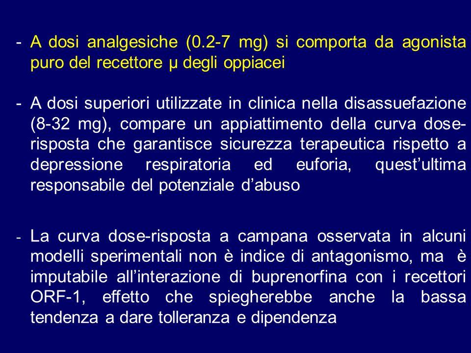 - A dosi analgesiche (0.2-7 mg) si comporta da agonista puro del recettore µ degli oppiacei