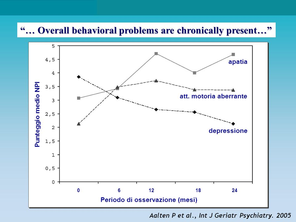 … Overall behavioral problems are chronically present…