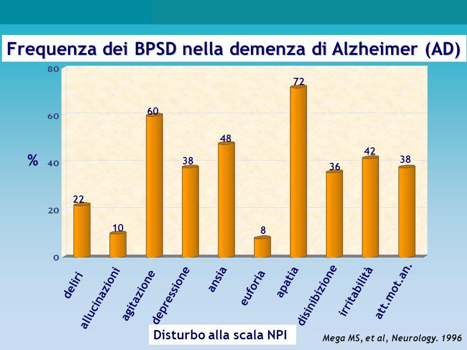 Frequenza dei BPSD nella demenza di Alzheimer (AD)