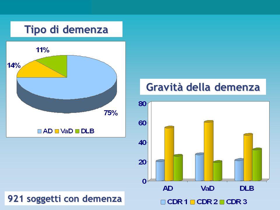 Tipo di demenza Gravità della demenza