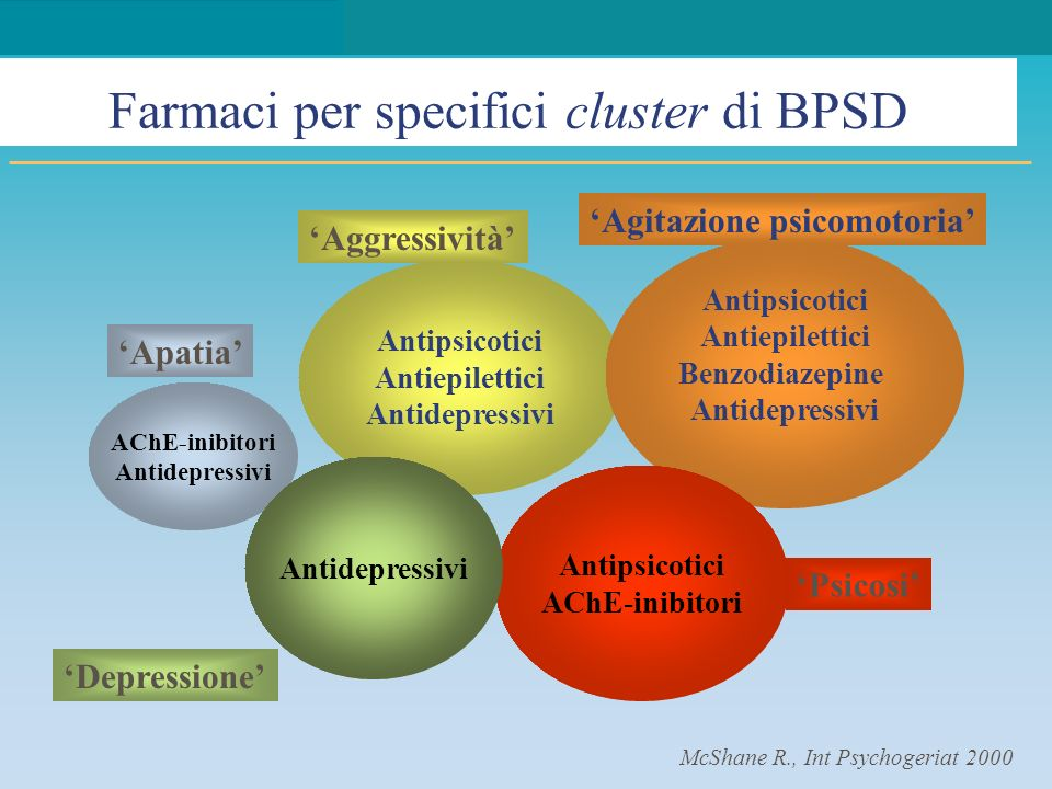 Farmaci per specifici cluster di BPSD
