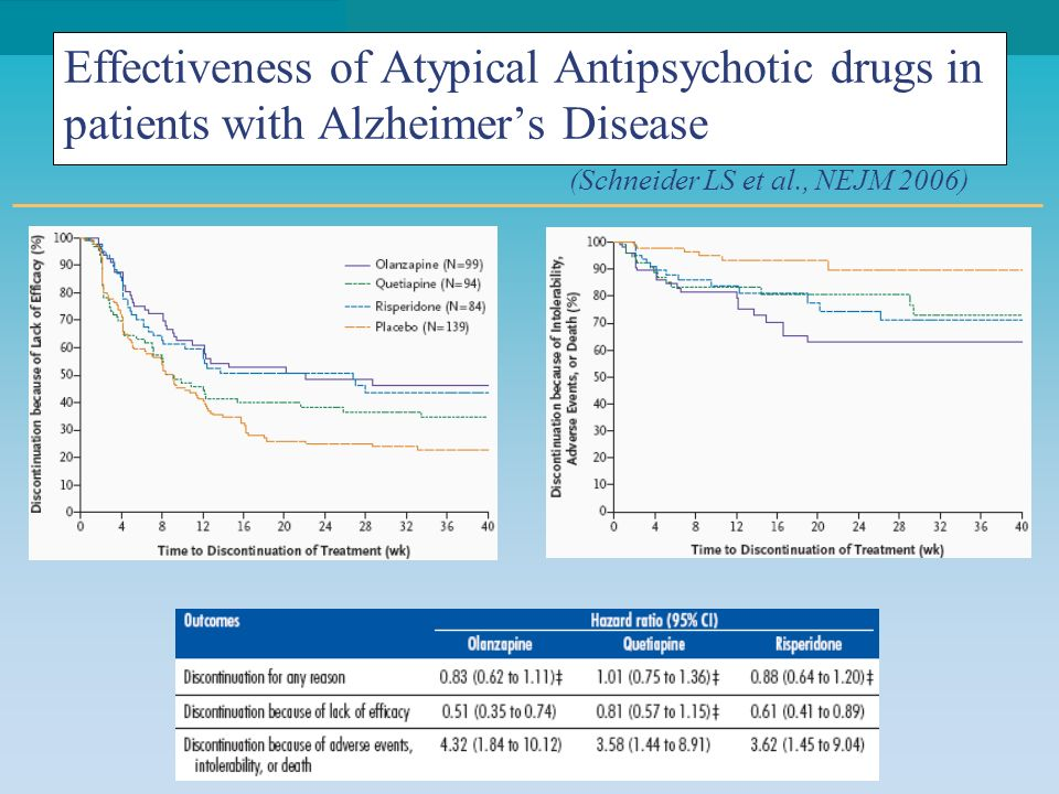 Effectiveness of Atypical Antipsychotic drugs in patients with Alzheimer's Disease