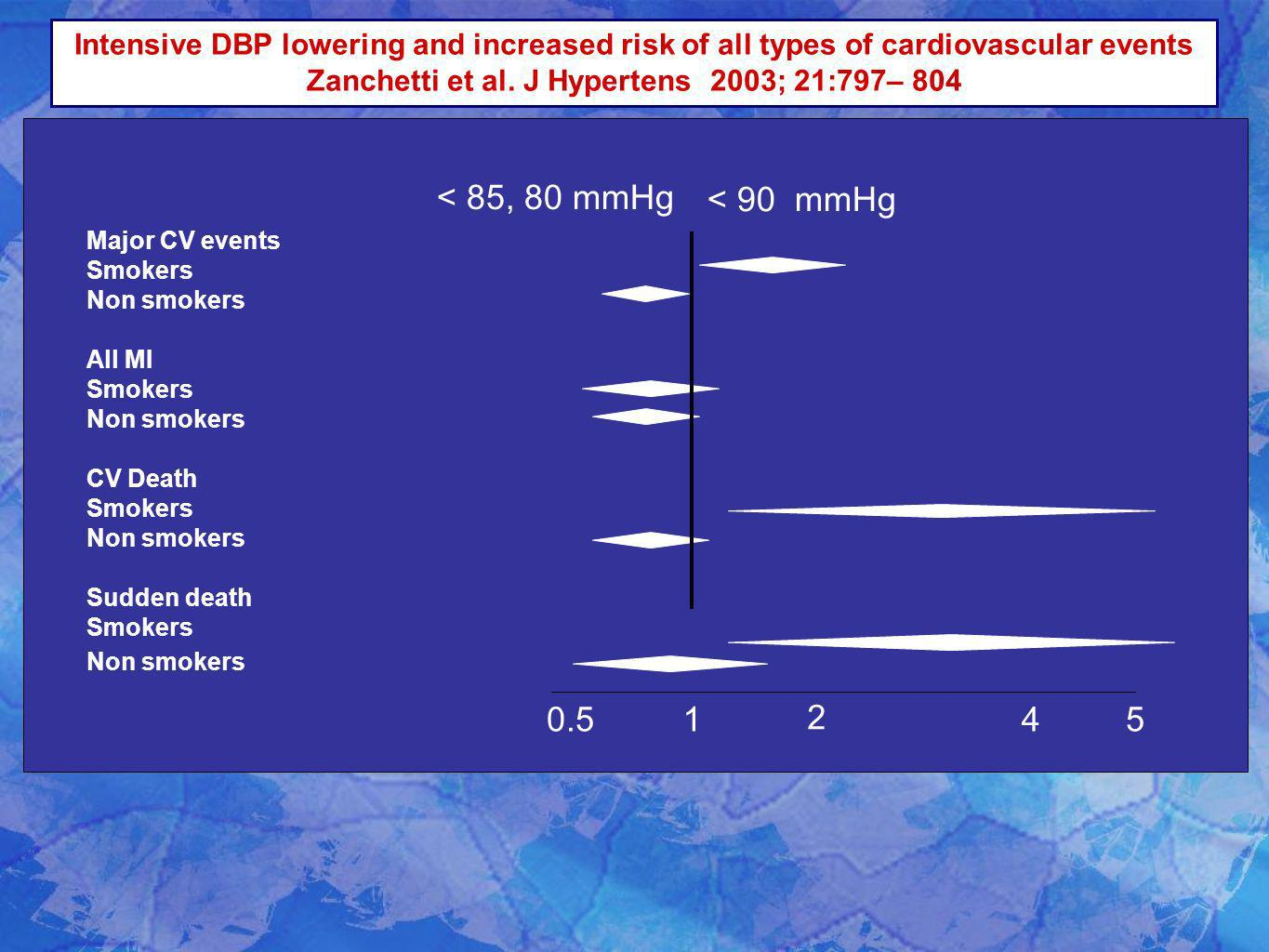 Intensive DBP lowering and increased risk of all types of cardiovascular events Zanchetti et al. J Hypertens 2003; 21:797– 804