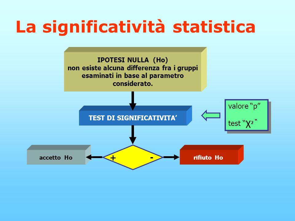 TEST DI SIGNIFICATIVITA'