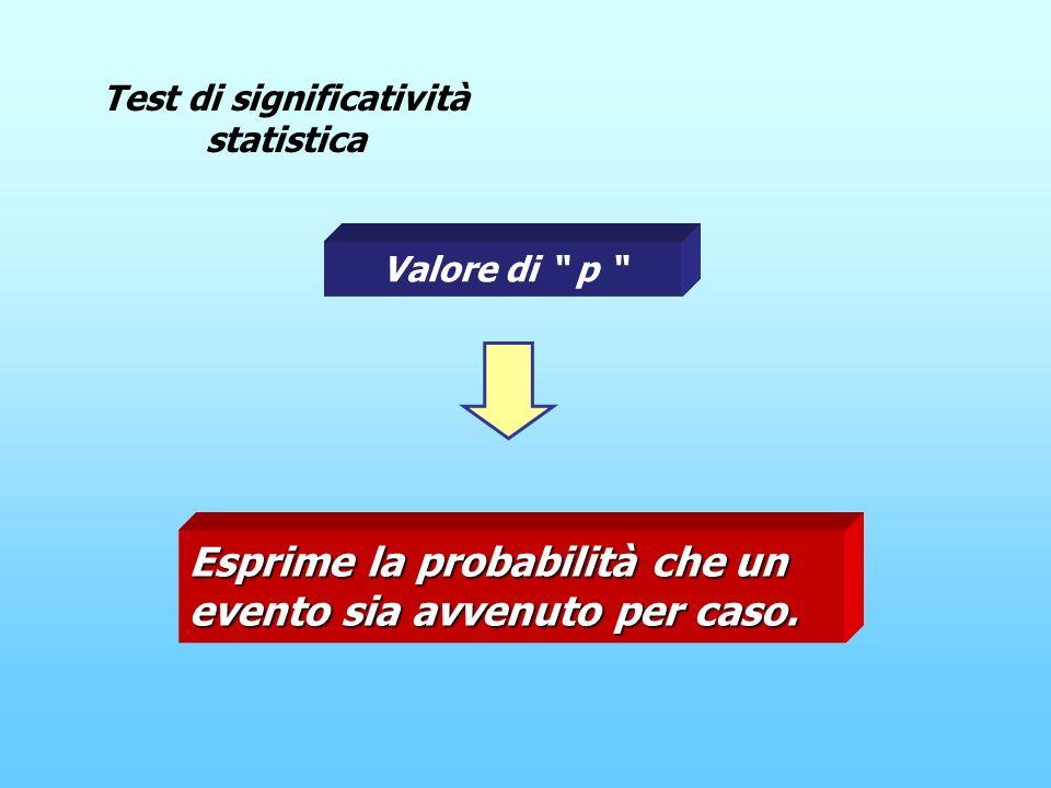 Test di significatività statistica