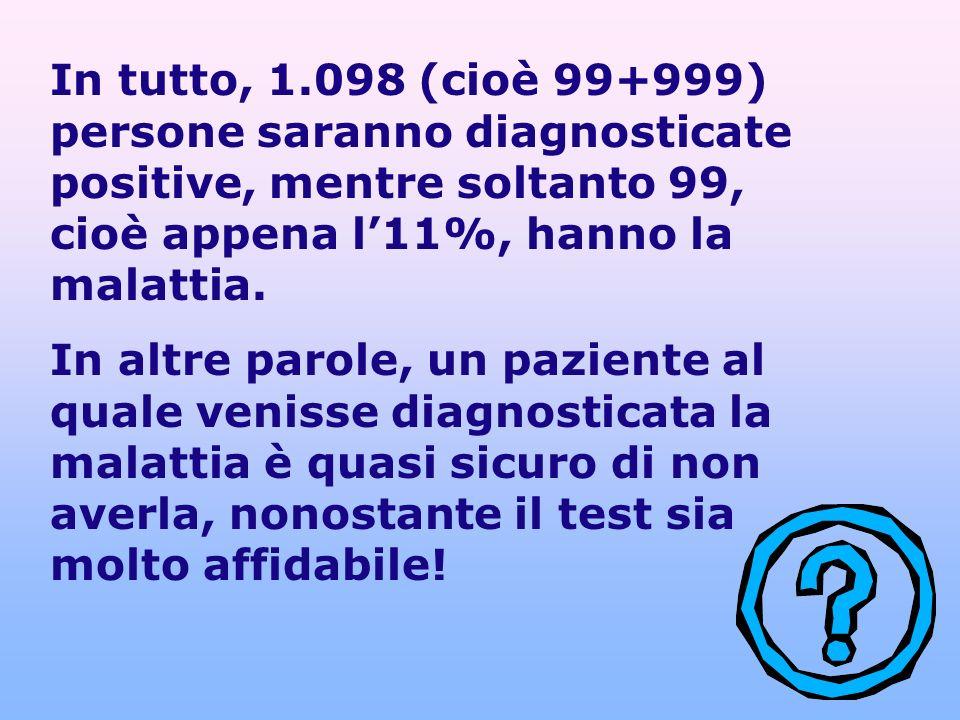 In tutto, 1.098 (cioè 99+999) persone saranno diagnosticate positive, mentre soltanto 99, cioè appena l'11%, hanno la malattia.