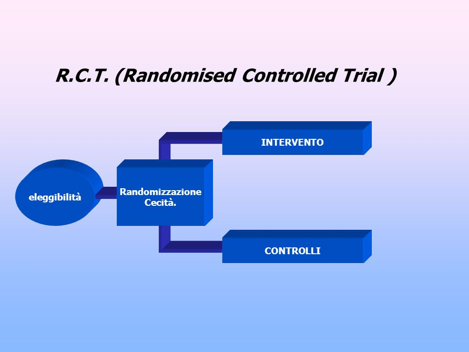 R.C.T. (Randomised Controlled Trial )
