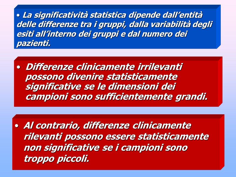 La significatività statistica dipende dall'entità delle differenze tra i gruppi, dalla variabilità degli esiti all'interno dei gruppi e dal numero dei pazienti.