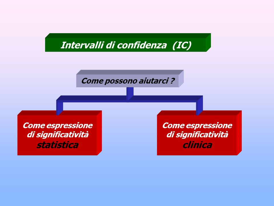 Intervalli di confidenza (IC)