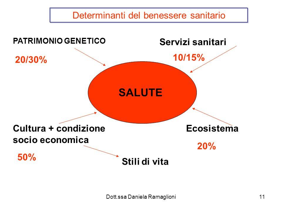 SALUTE Determinanti del benessere sanitario Servizi sanitari 10/15%