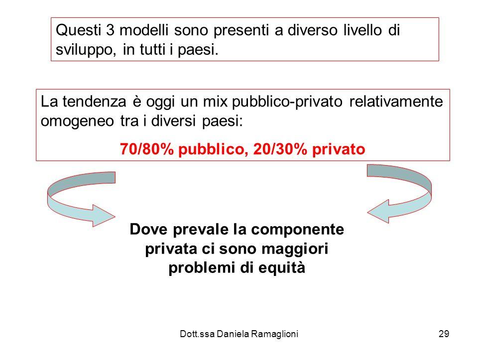 Dove prevale la componente privata ci sono maggiori problemi di equità