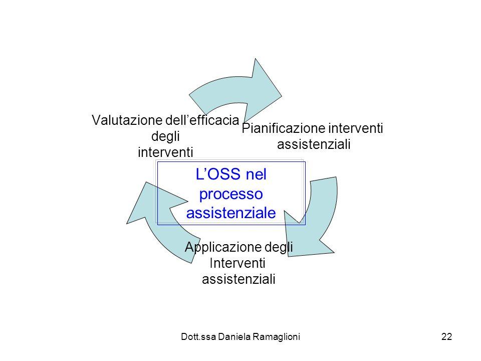 L'OSS nel processo assistenziale