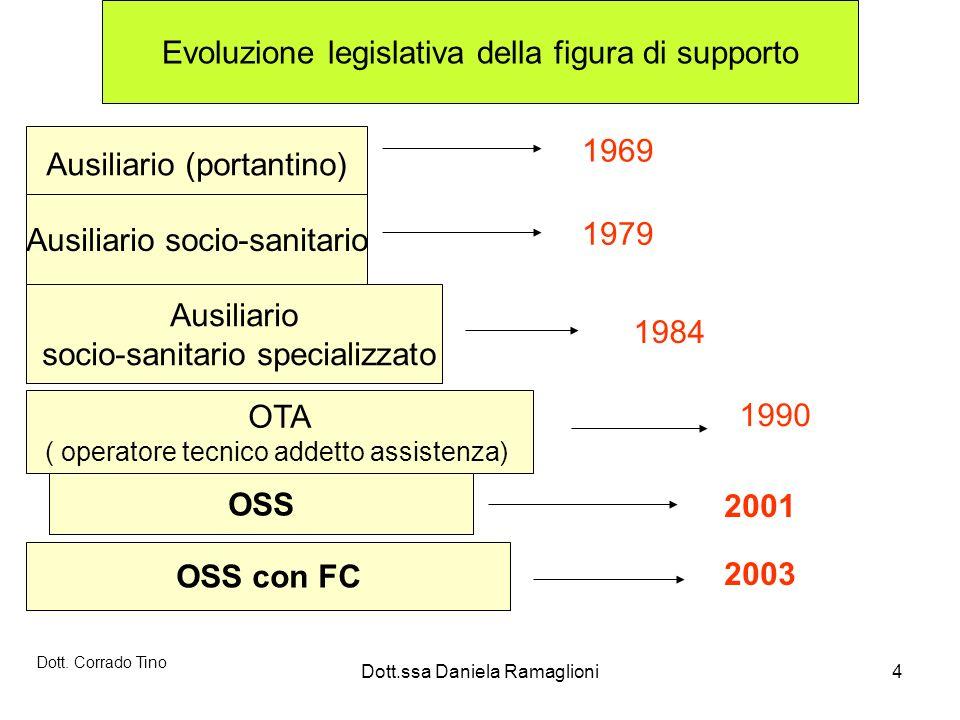 Evoluzione legislativa della figura di supporto