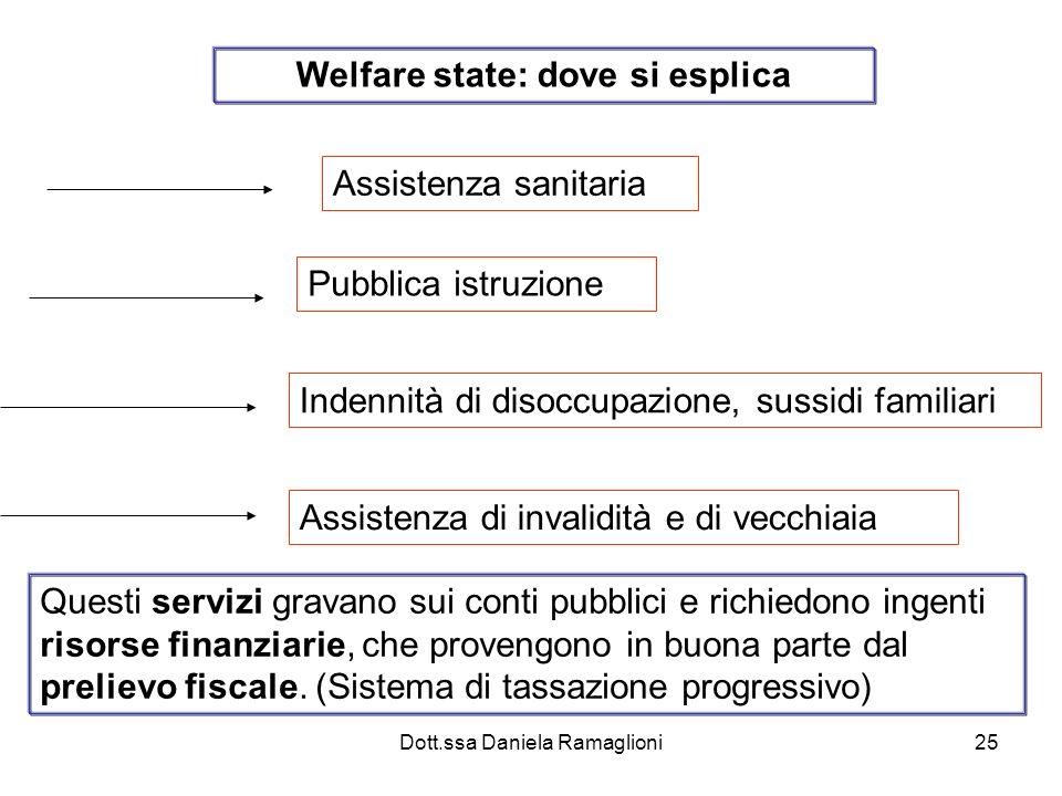 Welfare state: dove si esplica