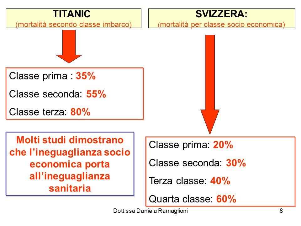 TITANIC SVIZZERA: Classe prima : 35% Classe seconda: 55%