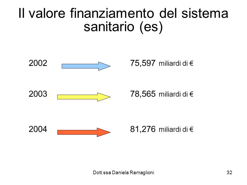 Il valore finanziamento del sistema sanitario (es)
