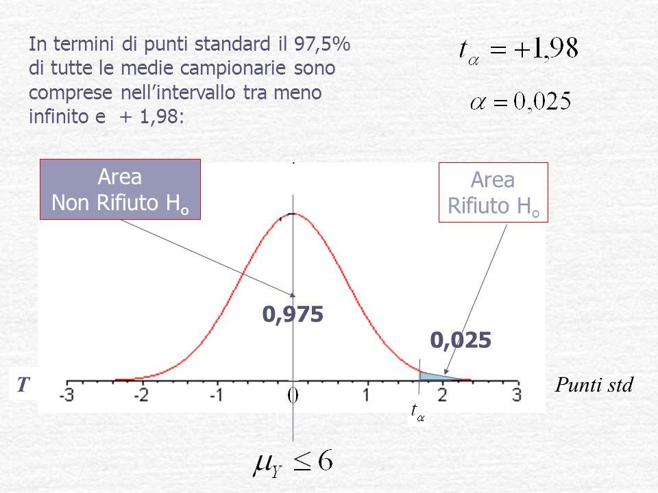 Area Non Rifiuto Ho Area Rifiuto Ho 0,975 0,025 T Punti std
