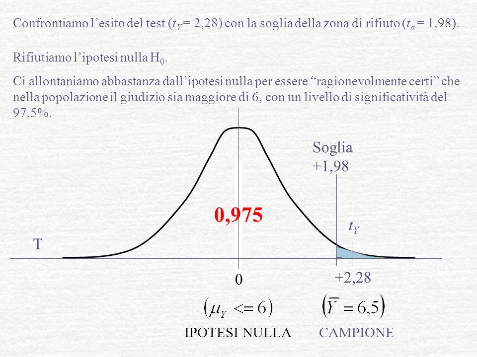 0,975 Soglia +1,98 tY T +2,28 IPOTESI NULLA CAMPIONE