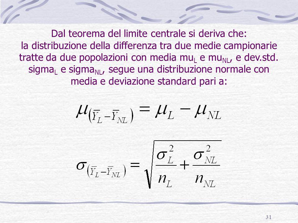 Dal teorema del limite centrale si deriva che: la distribuzione della differenza tra due medie campionarie tratte da due popolazioni con media muL e muNL, e dev.std.
