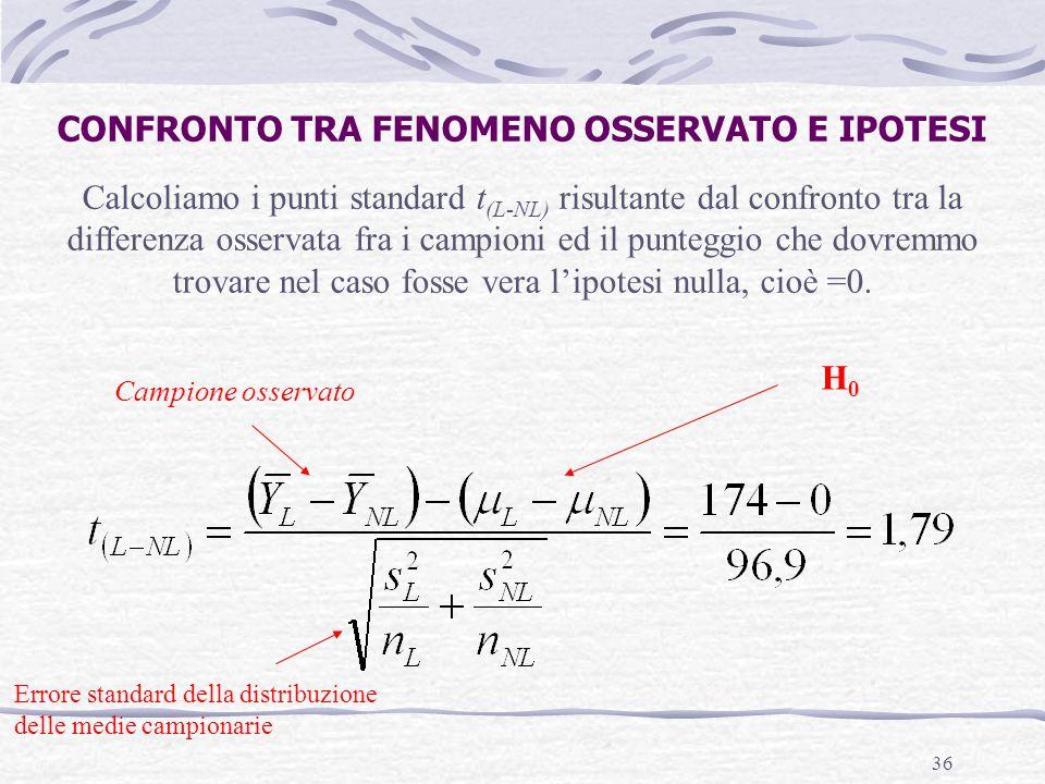 CONFRONTO TRA FENOMENO OSSERVATO E IPOTESI