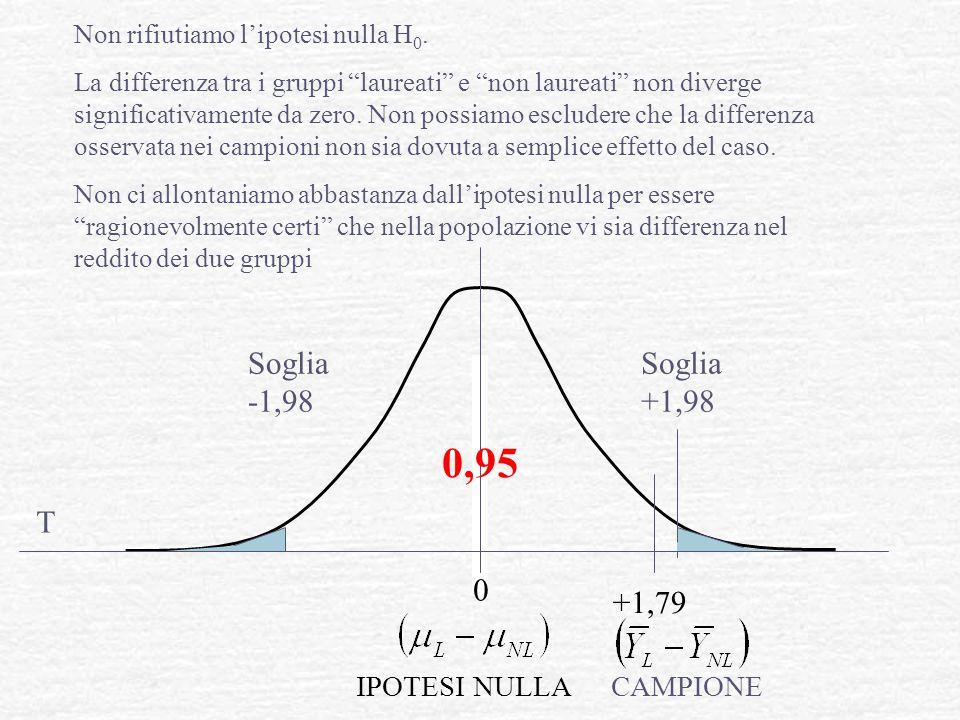 0,95 Soglia -1,98 Soglia +1,98 T +1,79 IPOTESI NULLA CAMPIONE