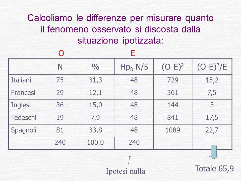 Calcoliamo le differenze per misurare quanto il fenomeno osservato si discosta dalla situazione ipotizzata: