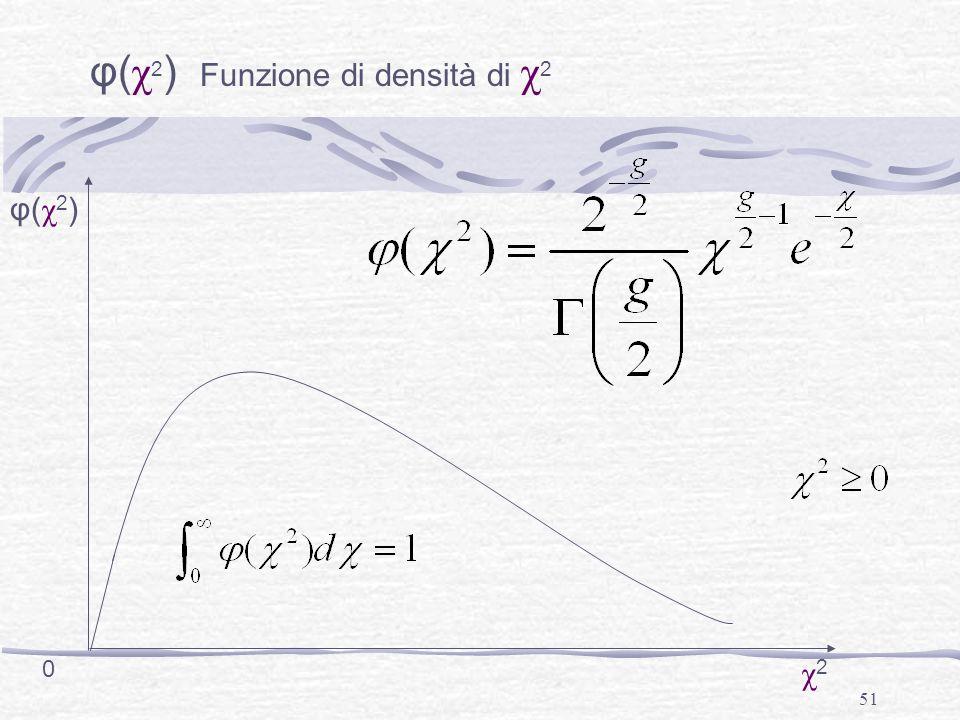 φ(χ2) Funzione di densità di χ2