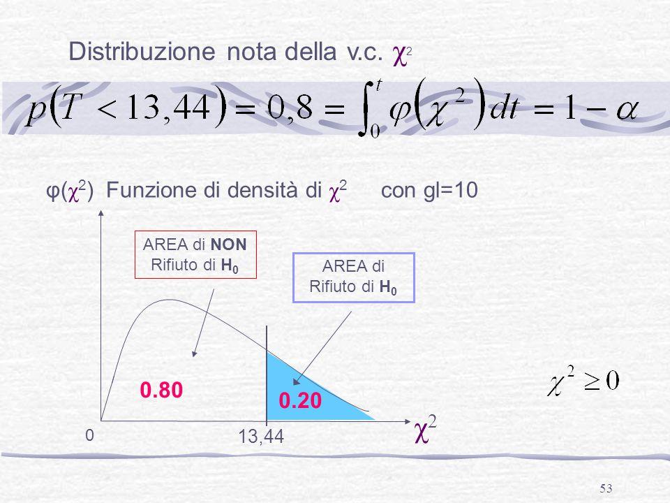 χ2 Distribuzione nota della v.c. χ2