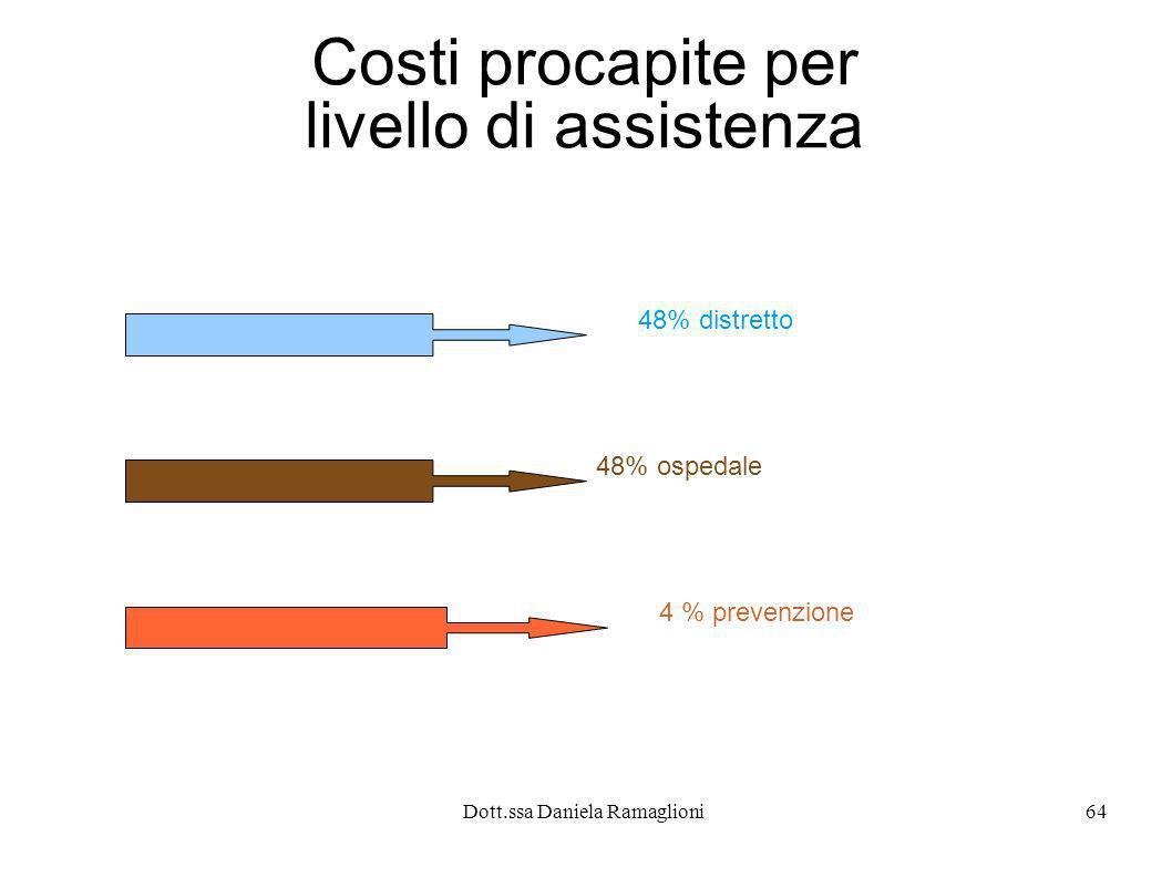 Costi procapite per livello di assistenza