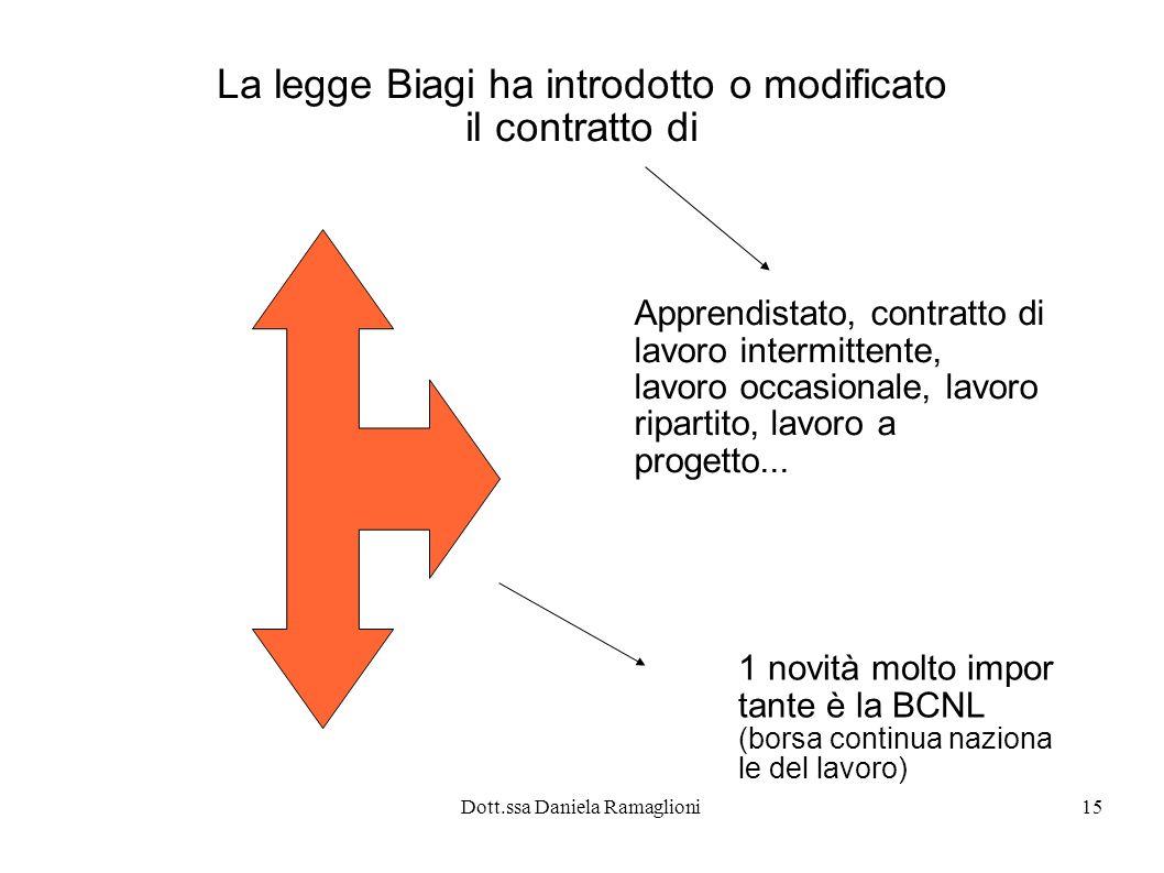 La legge Biagi ha introdotto o modificato il contratto di