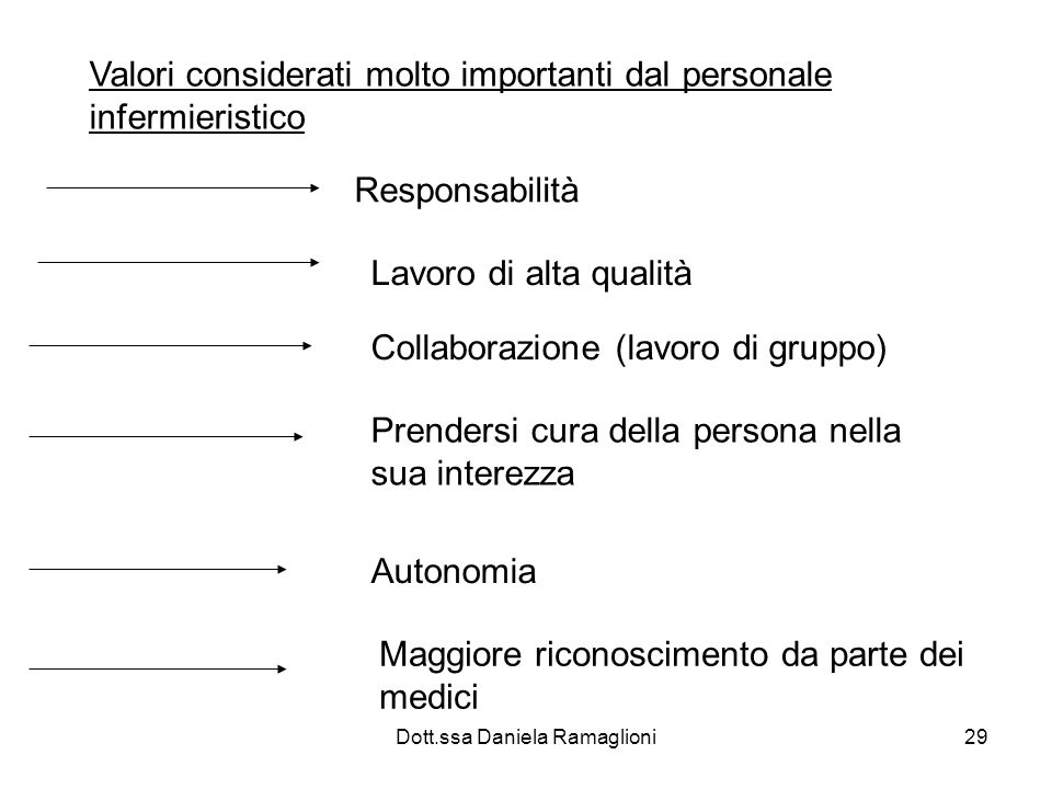 Dott.ssa Daniela Ramaglioni