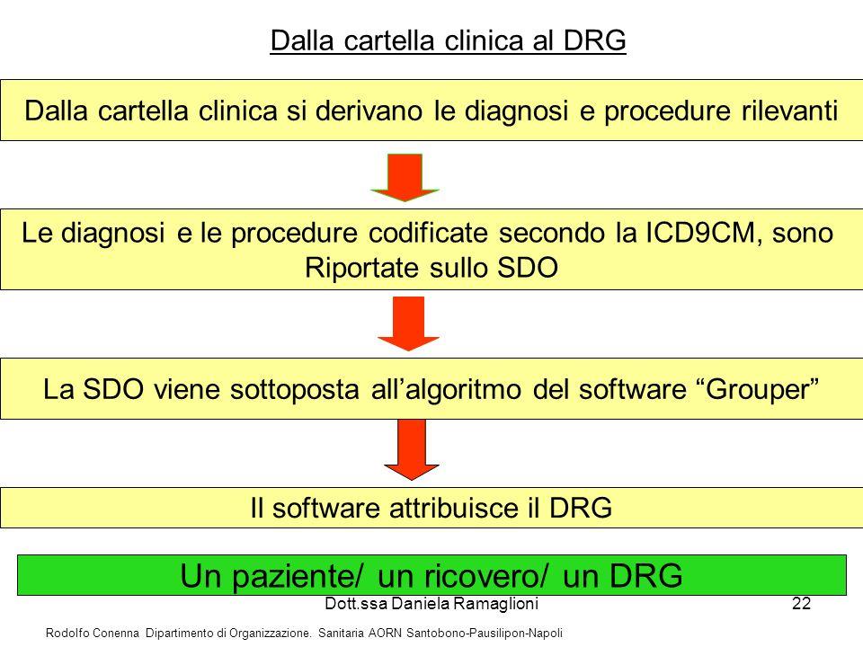 Un paziente/ un ricovero/ un DRG