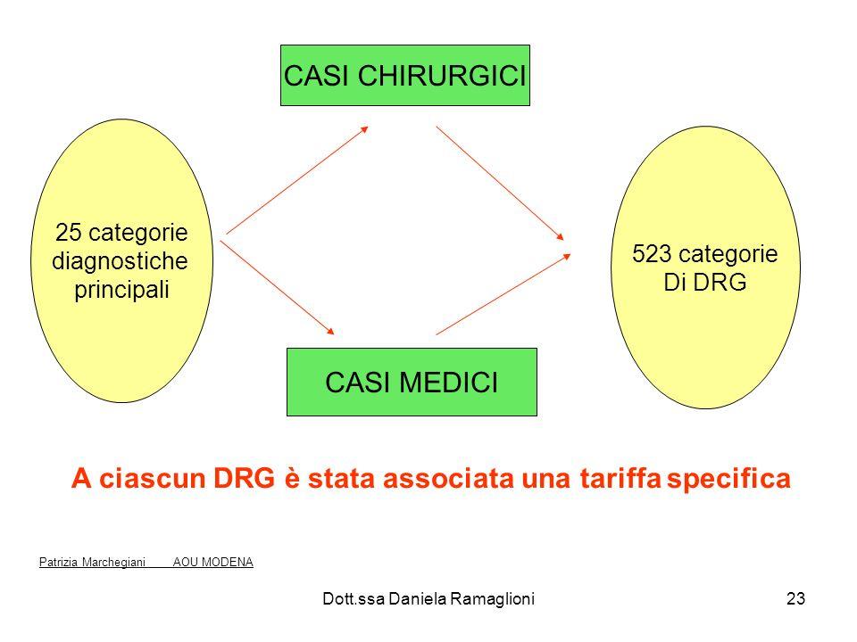A ciascun DRG è stata associata una tariffa specifica