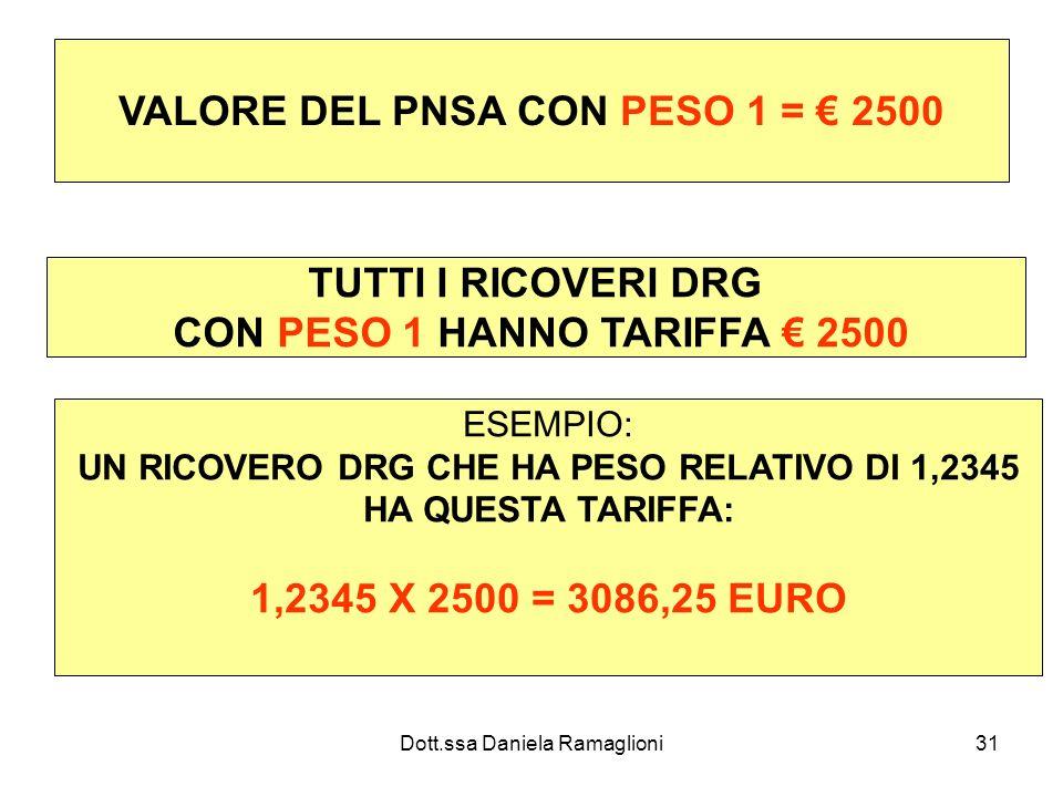 VALORE DEL PNSA CON PESO 1 = € 2500