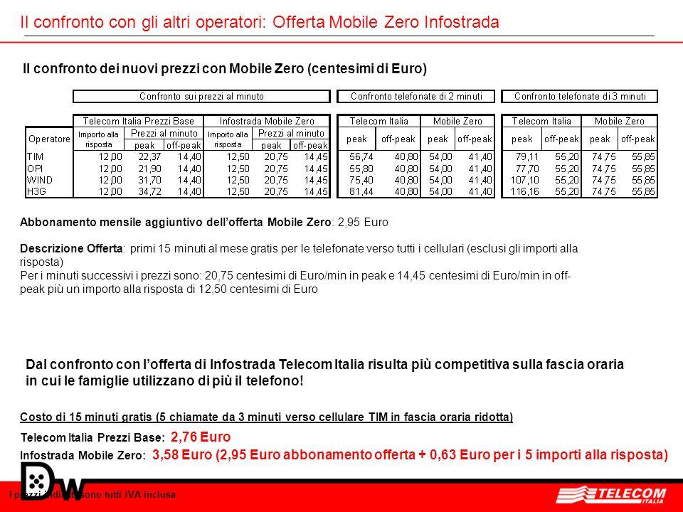 Il confronto con gli altri operatori: Offerta Mobile Zero Infostrada